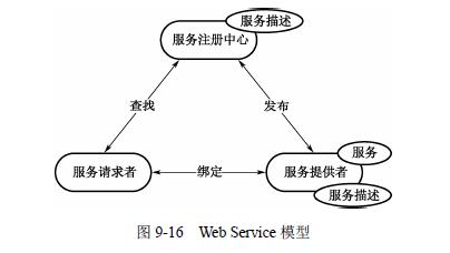 java架构师之SOA/软件架构设计—面向服务的架构(SOA详细解释)插图(3)