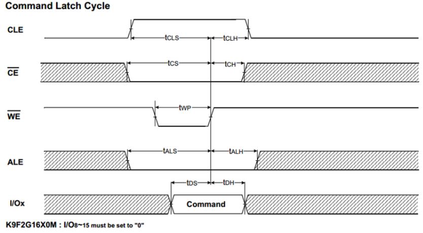 图2(nandflash时序图)