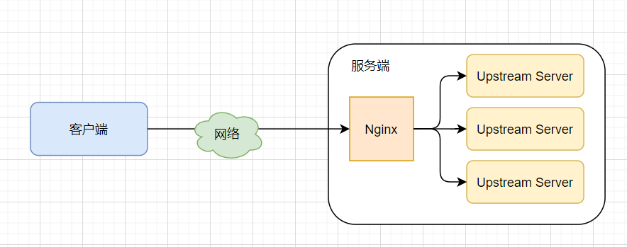 Nginx负载均衡/反向代理示意图