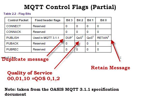 MQTT-Message-Flags