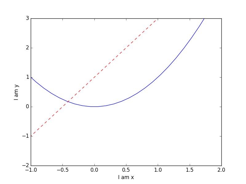 269085a3daf85b9843ade161c6dadf99 - matplotlib 设置坐标轴1
