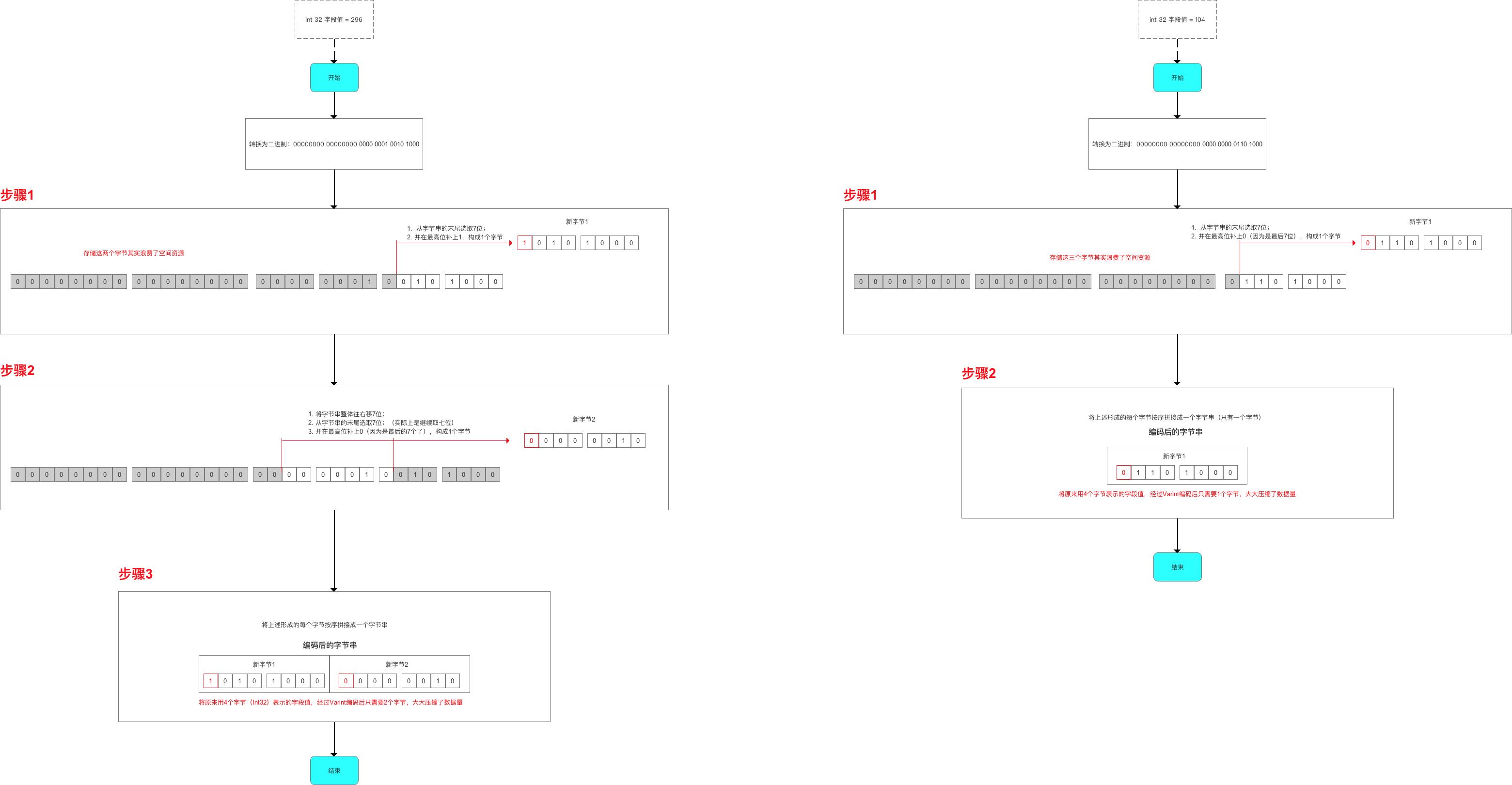 Varint编码过程