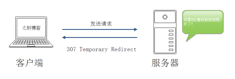 307 Temporary Redirect