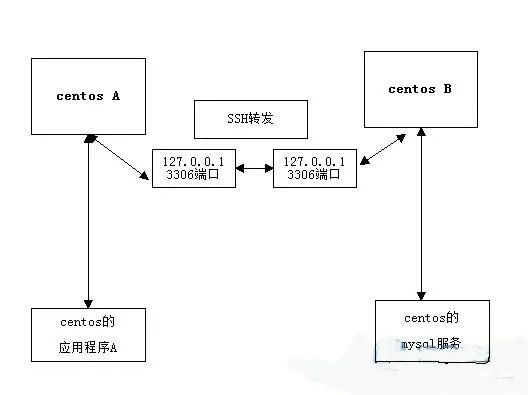 SSH的使用详解插图(15)