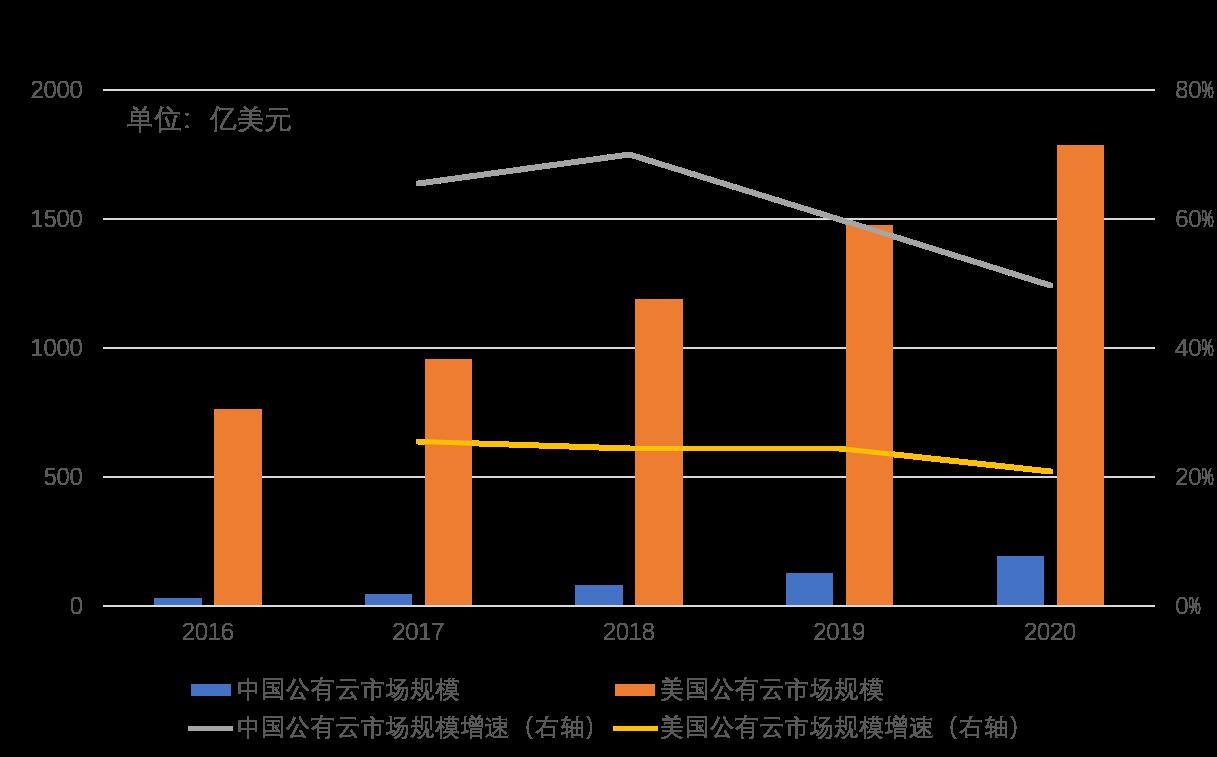 麻芃中美云计算图2.png