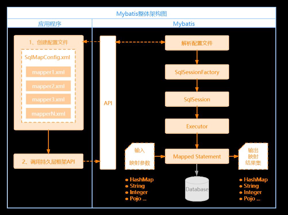 Mybatis整体架构图