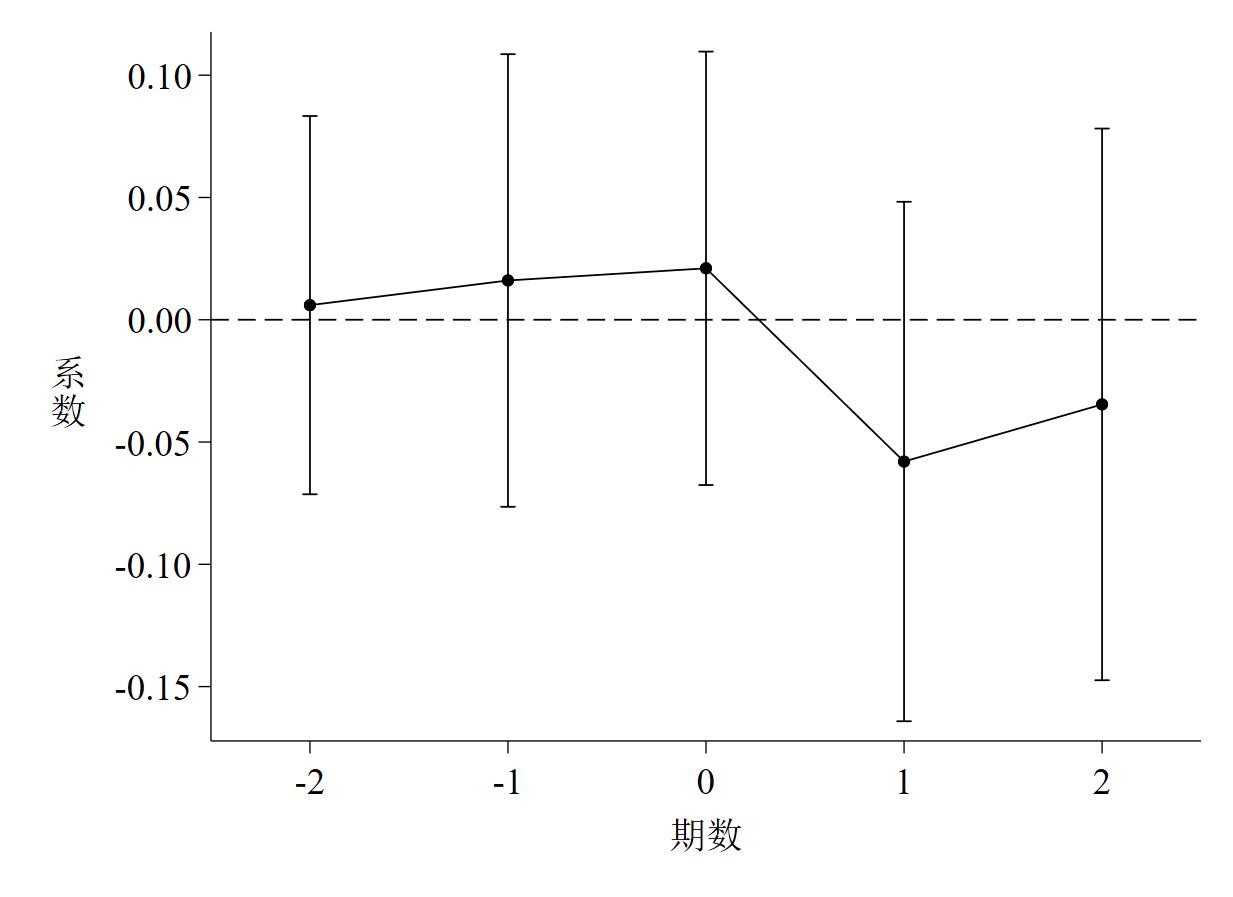 图 3 基于OP法计算的TFP离散度的动态效应检验图