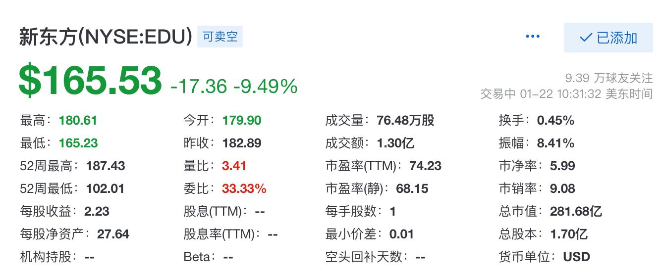 新东方股价跳水:市值蒸发约30亿美元,上半年净利润下滑13%