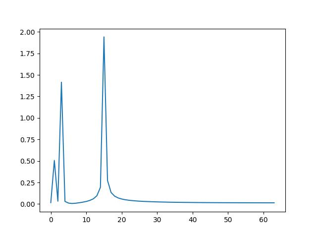 图7.5  快速傅里叶变换后得到的频谱图