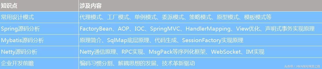 在北京三年java开发经验月薪16k,如何在四年经验时要到20k?