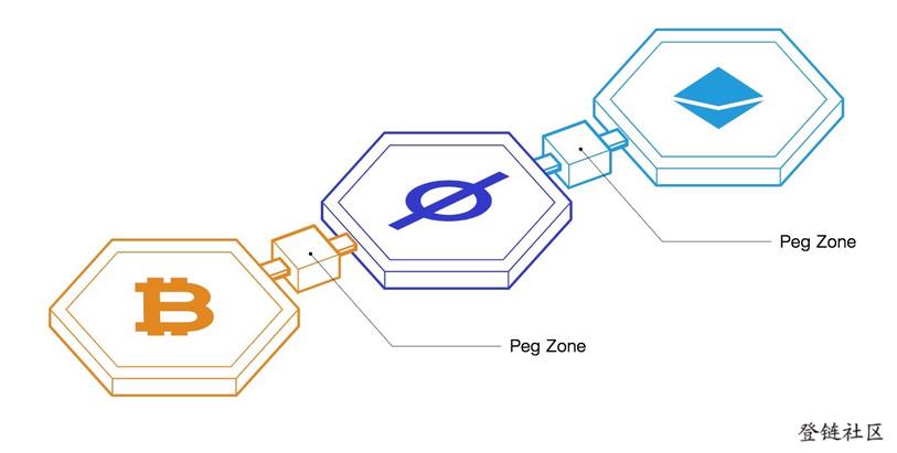 Peg zones bridge non-Tendermint blockchains