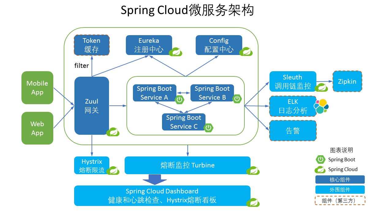 SpringCloud体系