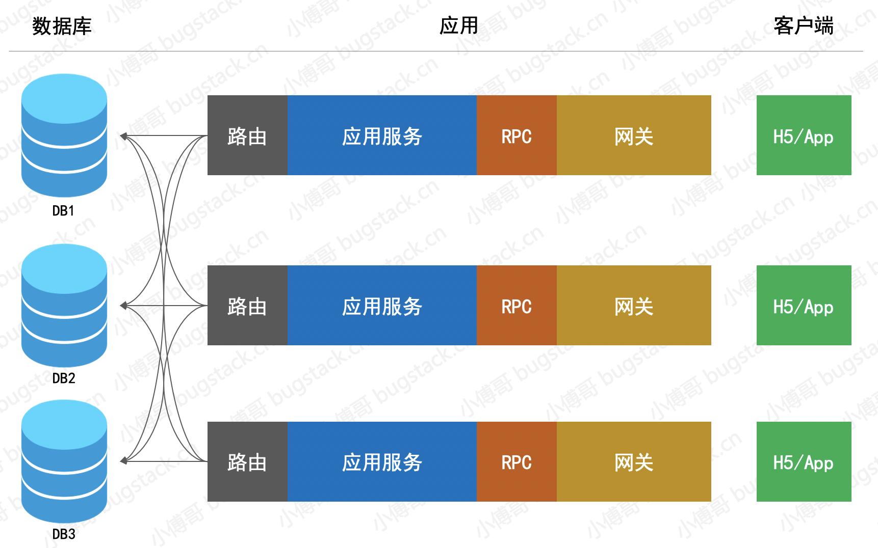 图 14-1 分布式简化的应用部署