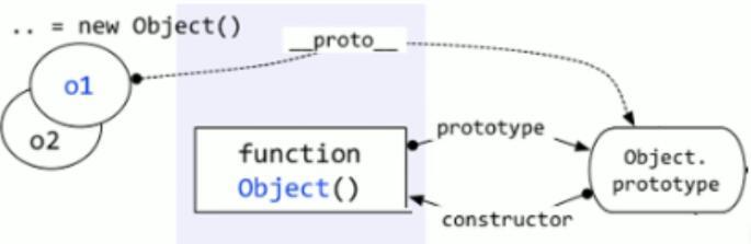 构造函数,原型,实例对象的关系.jpg