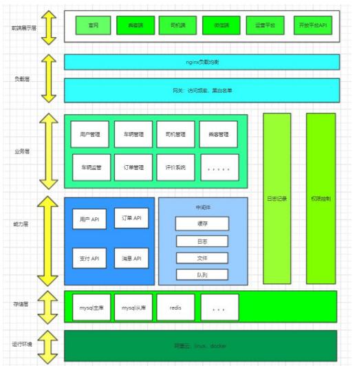 Spring Cloud网约车项目,符合国家交通部对网约车监管技术要求
