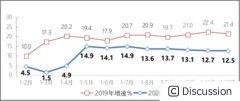 2020年中国互联网企业完成业务收入12838亿元,同比增长12.5%
