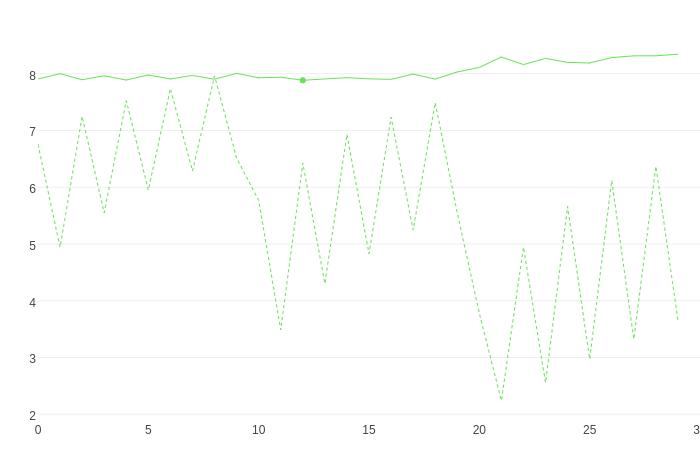 如何使用 CatBoost 进行快速梯度提升