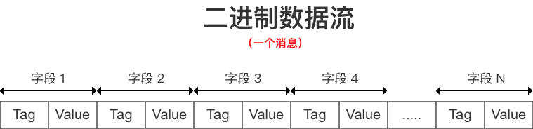 Varint & Zigzag数据存储方式