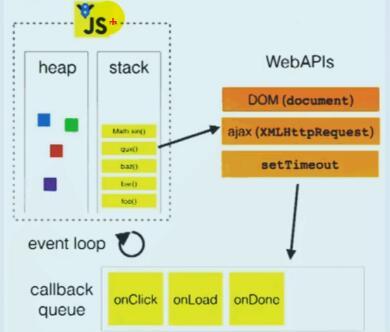 浏览器的事件循环(轮询)模型.jpg