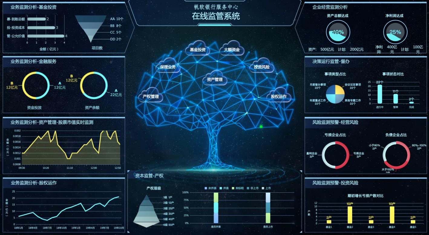 20张可视化大屏,给数据分析师最全的大屏模板!无代码直接套用