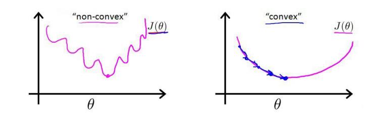 凸函数和非凸函数