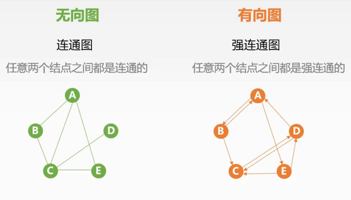 连通图和强连通图