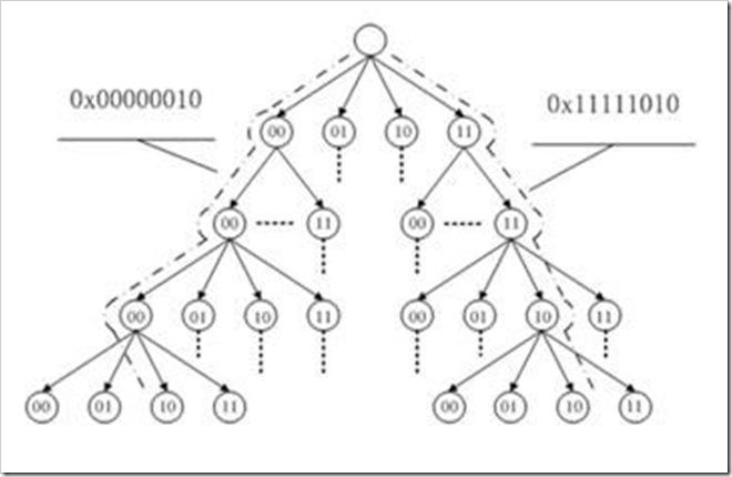 radix-tree