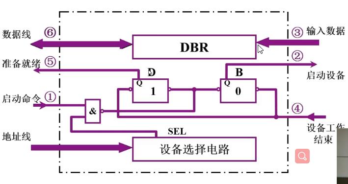 程序查询方式的接口电路