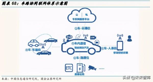 汽车自动驾驶产业链深度研究报告:自动驾驶驶向何方