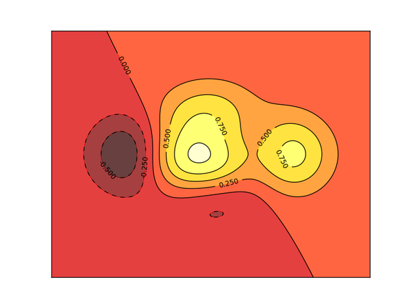312707dff0125c302296e4ae3c8a9ee2 - Matplotlib contours 等高线图