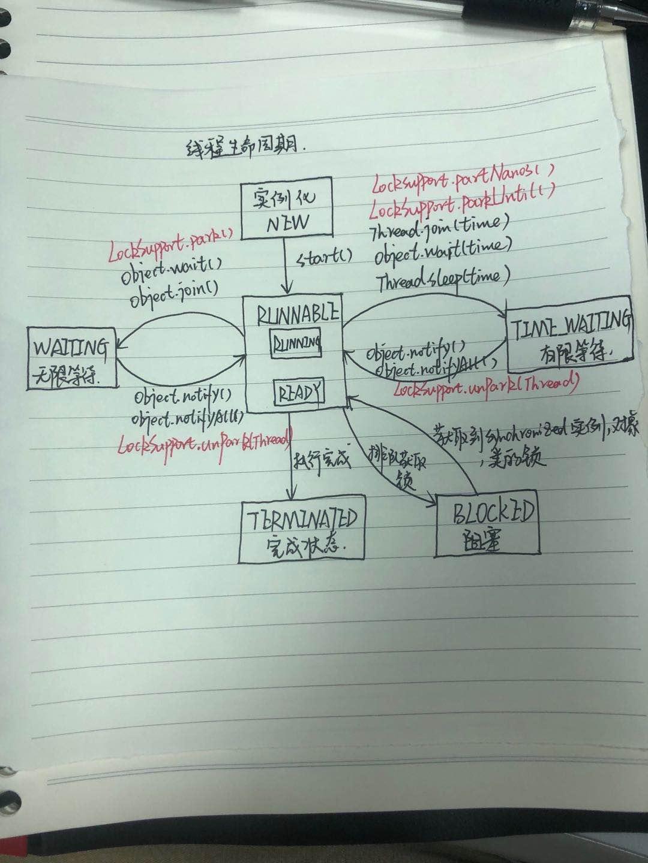 JDK线程状态及转换图