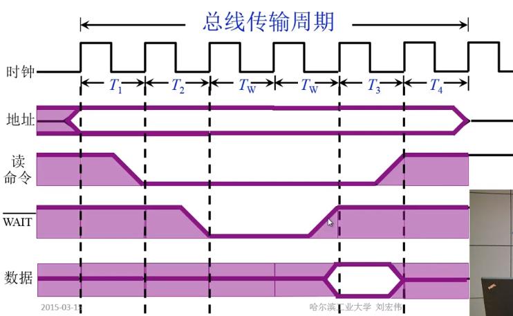 以输入为例的半同步通信时序图