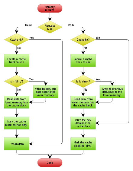 A write-back cache with write allocation