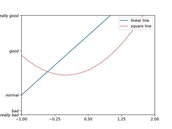32422ddb02f8e227f44167f973f31fe9 - Matplotlib Legend 图例
