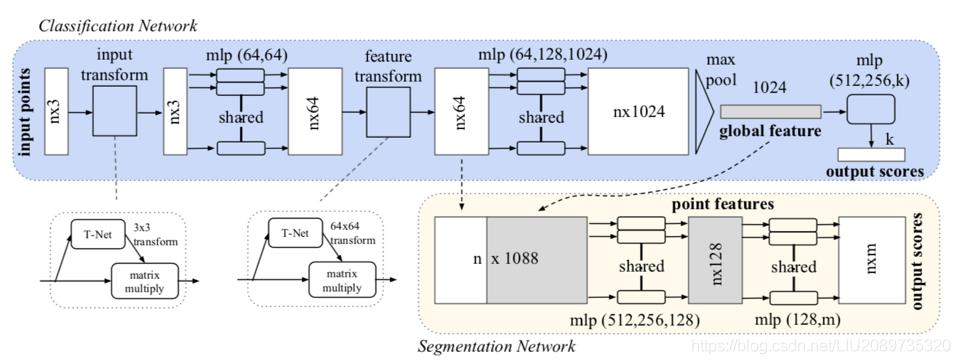 PointNet Architecture
