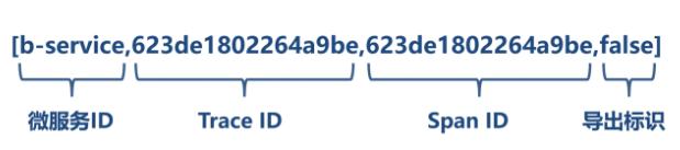 链路追踪数据的组成
