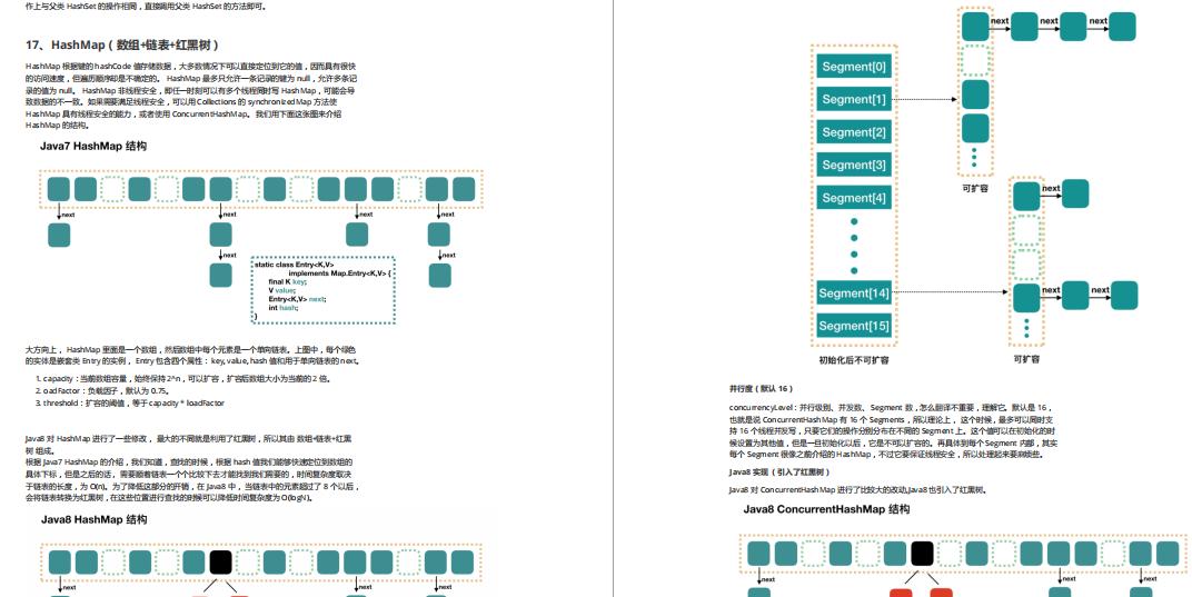 恐怖:这份Github神仙面试笔记,简直把所有Java知识面试题写出来了