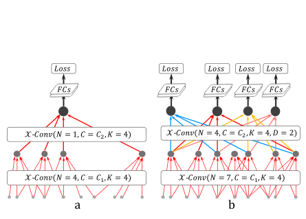 PointCNN分类结构
