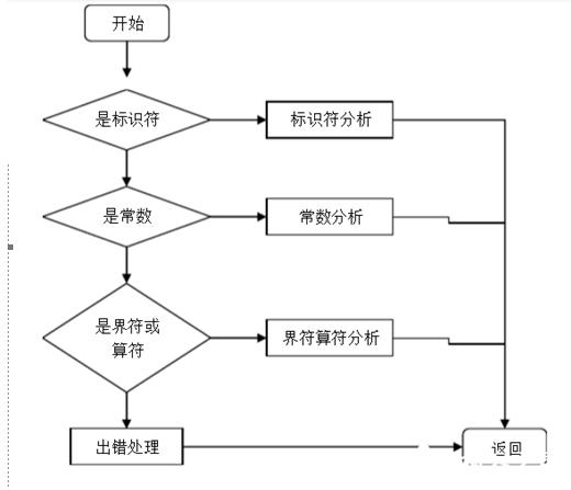 编译原理java课程设计_编译原理课程设计词法分析讲解