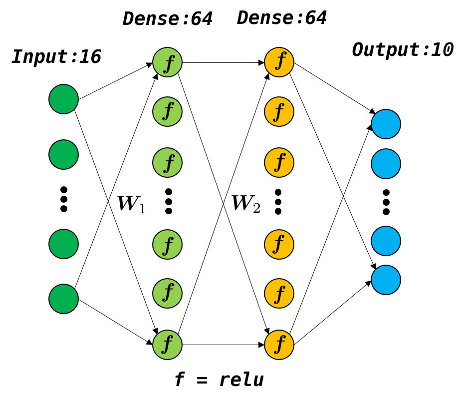 模型结构图