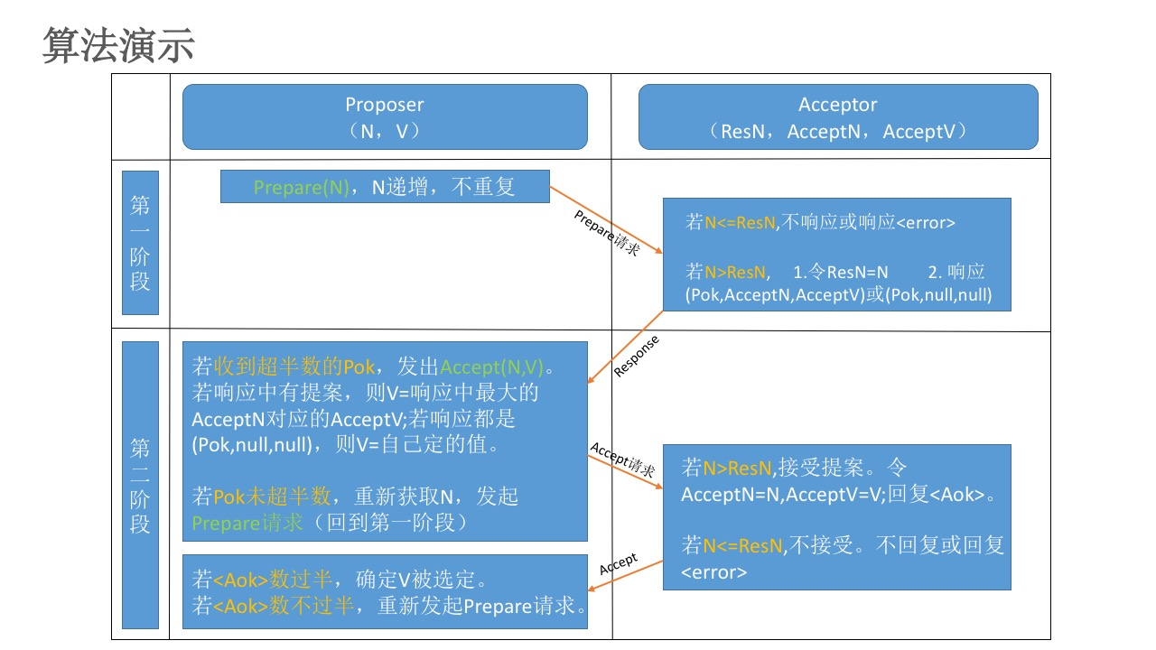 Paxos算法流程