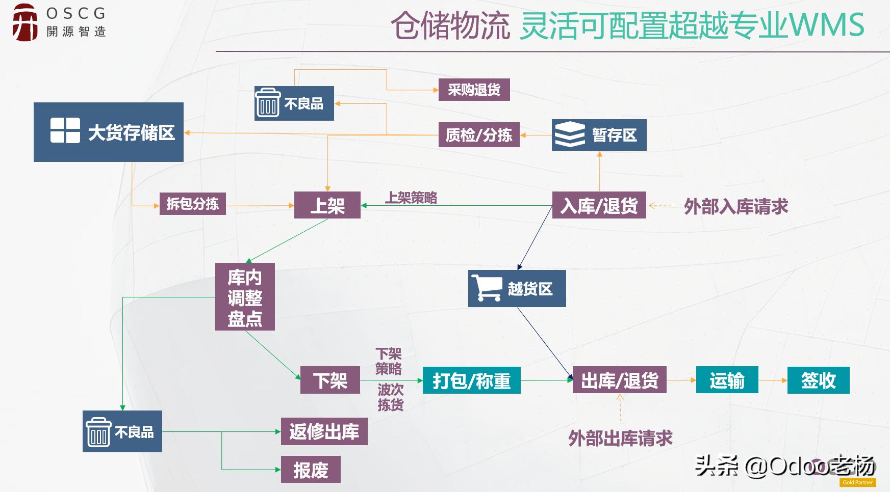 世界排名第一的免费开源WMS仓储物流管理系统介绍