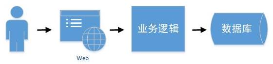 基于SpringBoot SpringCloud的分布式架构体系插图