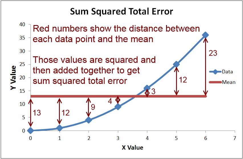 如何计算平方和误差