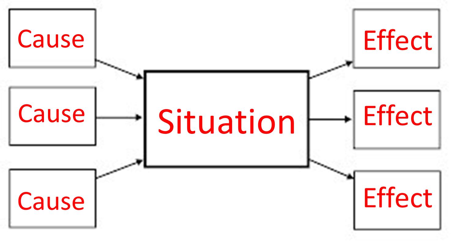 你想知道的8种思维导图的类型及其工作方式