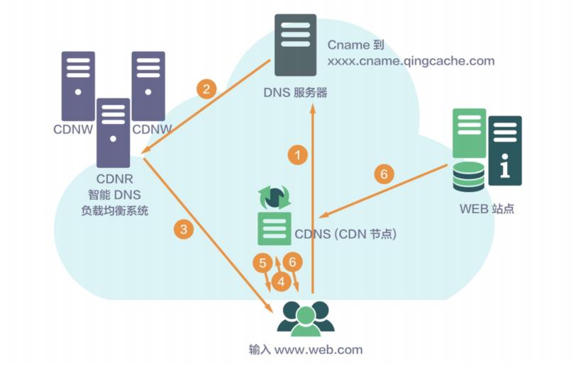 CDN请求流程图