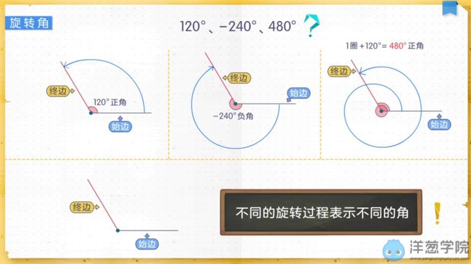 任意角的概念与弧度制-旋转角