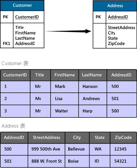 显示客户和地址的关系结构