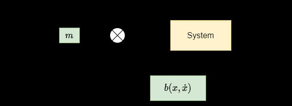 Model-Based Part
