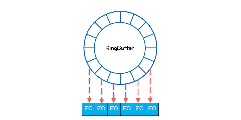 系统性能典型案例分析:高性能队列Disruptor,一文深入理解